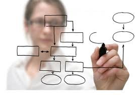 Order Project Management